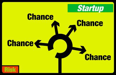chancen und risiken bei der umsetzung startup