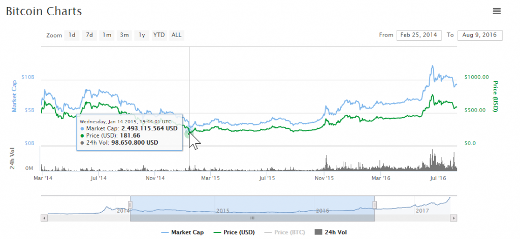 Bitcoin_BTC_1813.10_1.17_CryptoCurrency_Market_Capitalizations