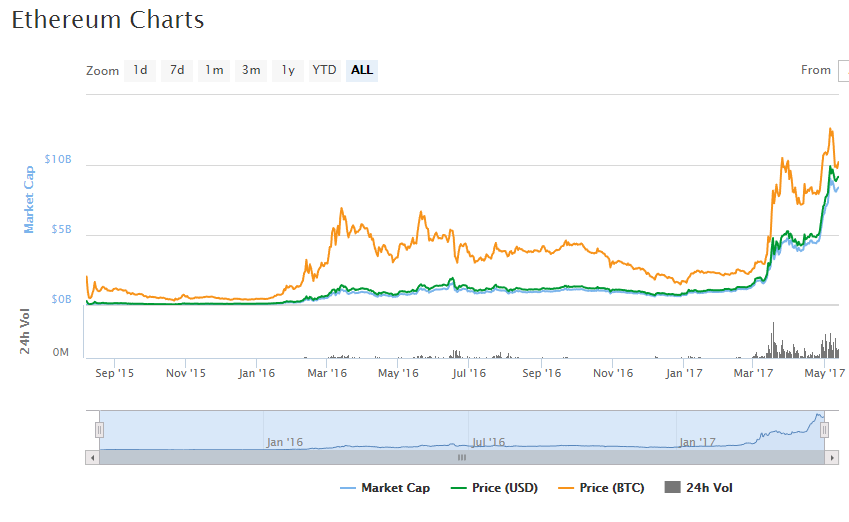 Ethereum_ETH_91.63_2.46_CryptoCurrency_Market_Capitalizations