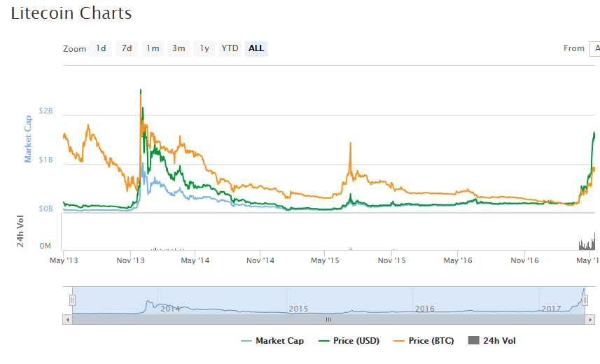 Litecoin_LTC_30.54_1.06_CryptoCurrency_Market_Capitalizations