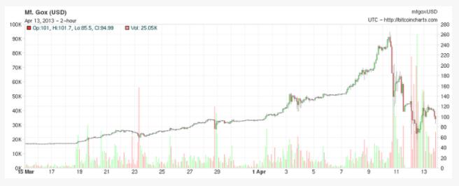 The bitcoin crash 2013