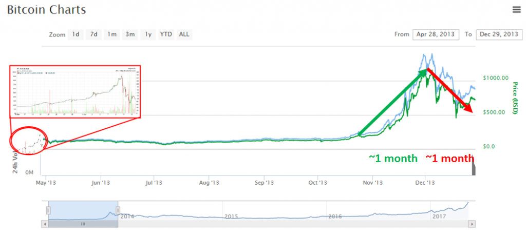 bitcoin 2013 up and down