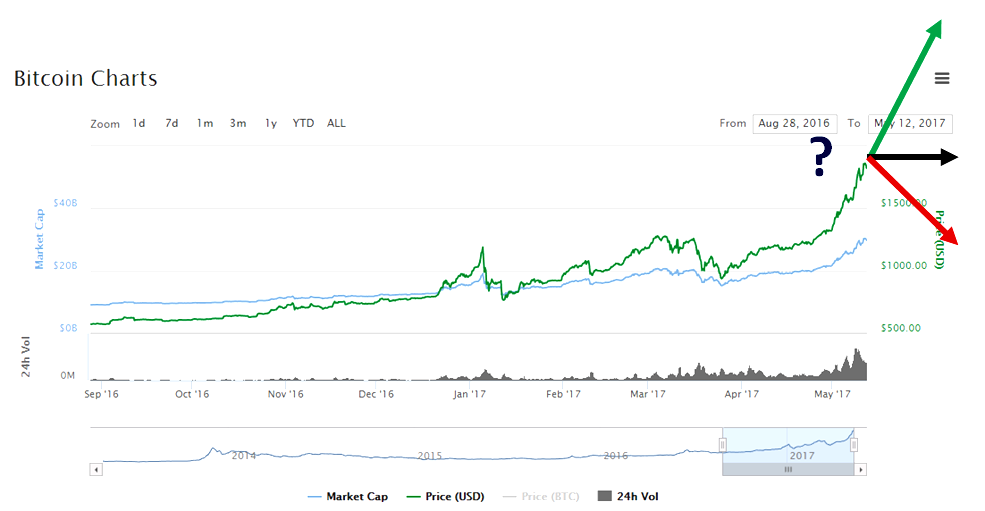 bitcoin 2016 - 2017 current development and the tantalizing expectations of the market