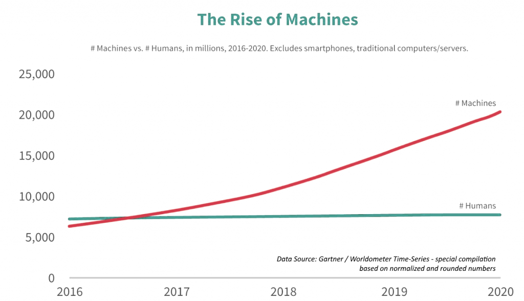 Machines rising over Humans